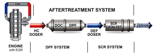 AFTER-TREATMENT SYSTEM BASICS – Advisable Truck Blog